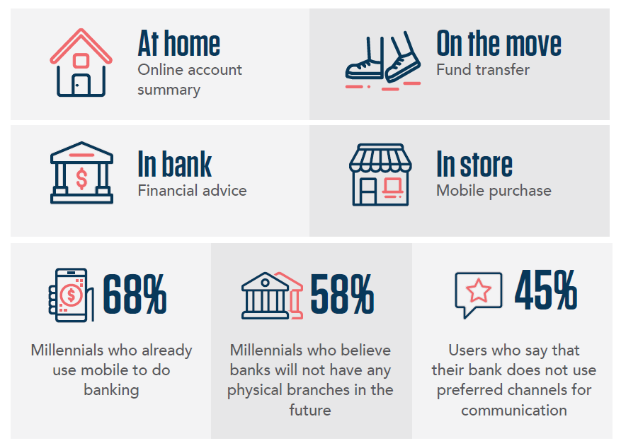 Creation Of Omni-Channel To Improve Customer Experience With Banking
