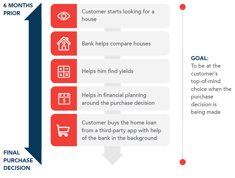 The image describes how invisible banking can come into effect. The idea is to make a service so seamless that it becomes a part of the customer's subconscious and thus invisible. Here, customer journey through a home loan application is charted.