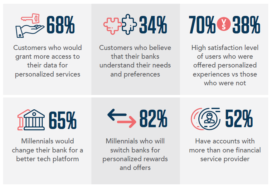 Data To Suggest Why Current Gaps In Customer Experience Indicate That Digital Transformation Is Imperative Within Banking
