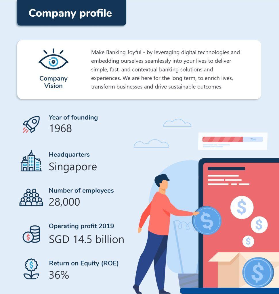 Company profile of DBS