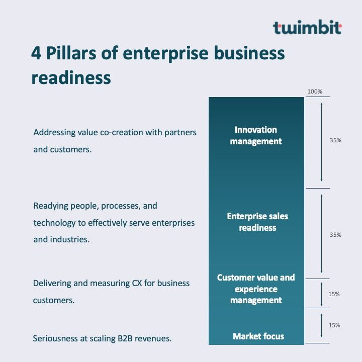 Enterprise readiness for telco business