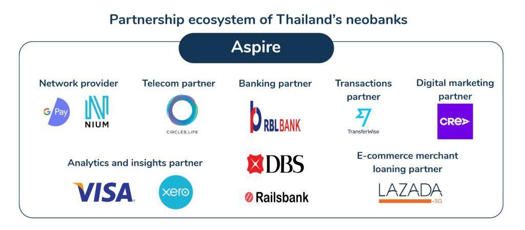 neo bank