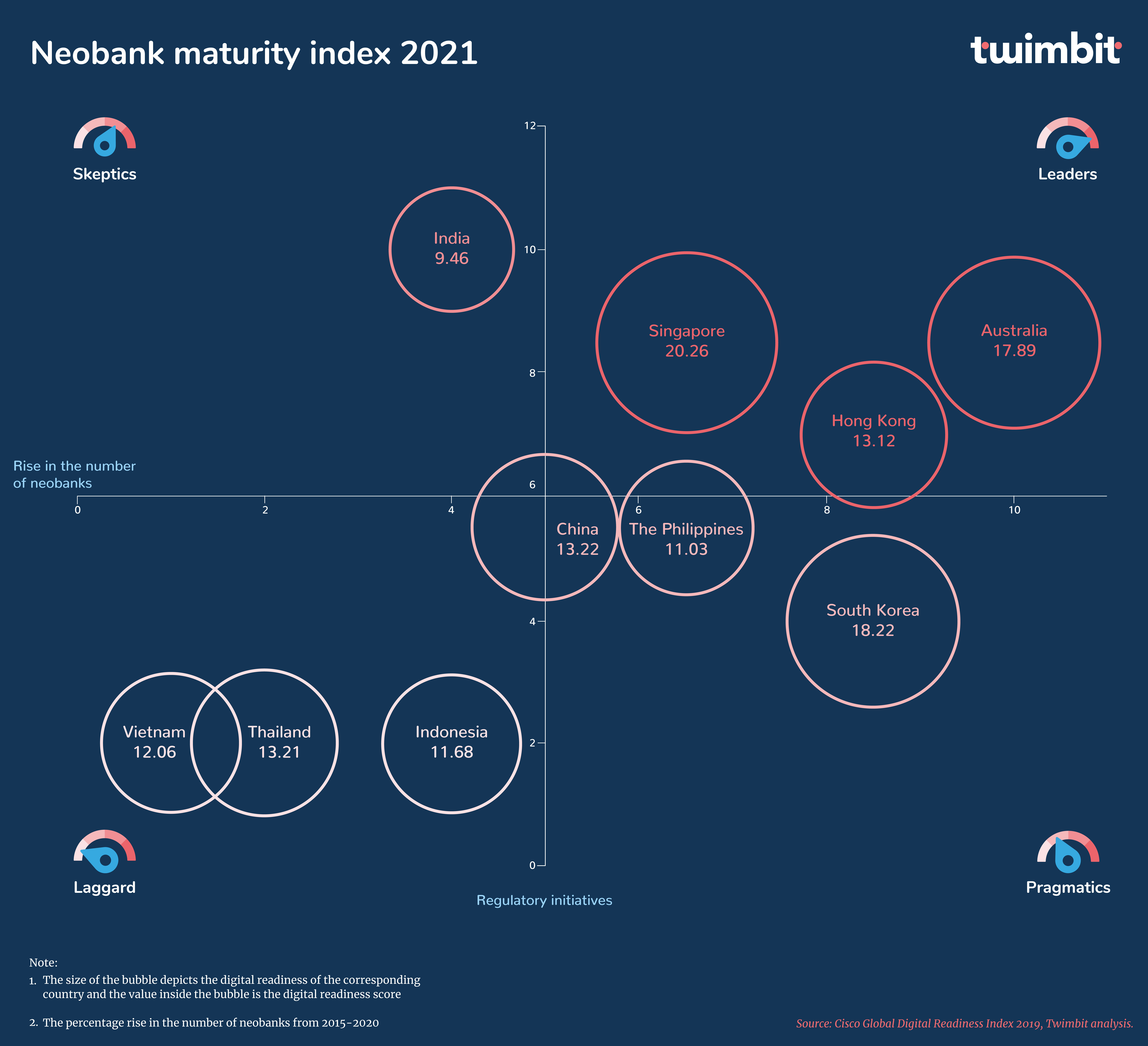 Neo banking maturity index 2021