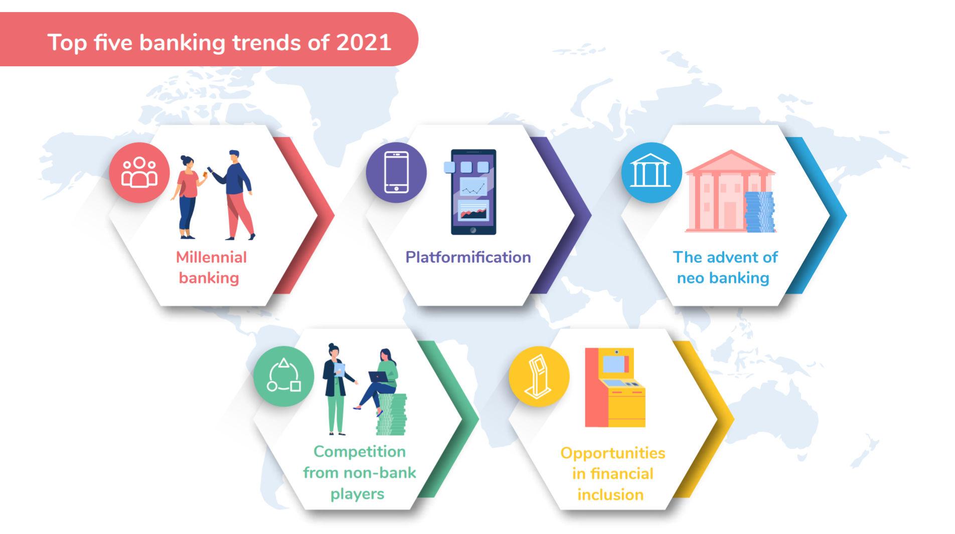 Top 5 Banking trends 2021