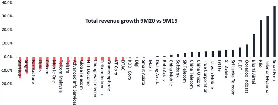 Telecoms revenue growth 2020