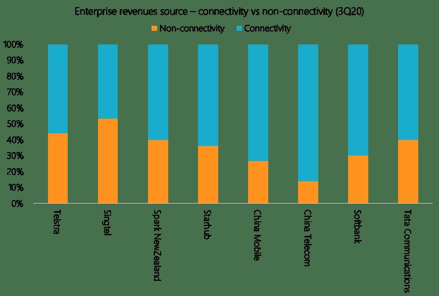 Enterprise revenues from non-connectivity