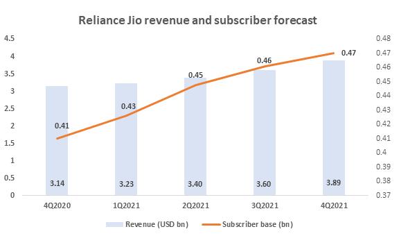 jio forecast
