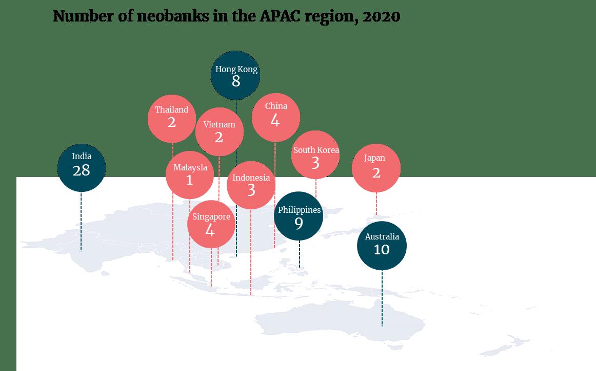 number of neobanks in the APAC region 2020