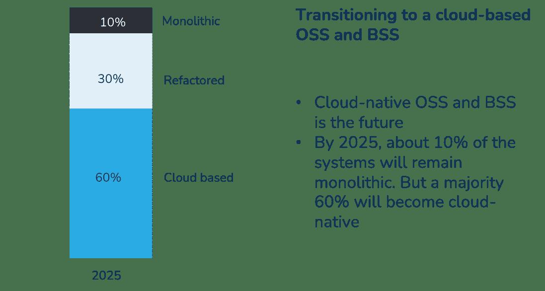 Telecoms cloud migrations