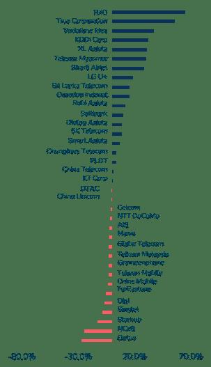 Revenue growth for Asia Pacific telecom service providers, 2020