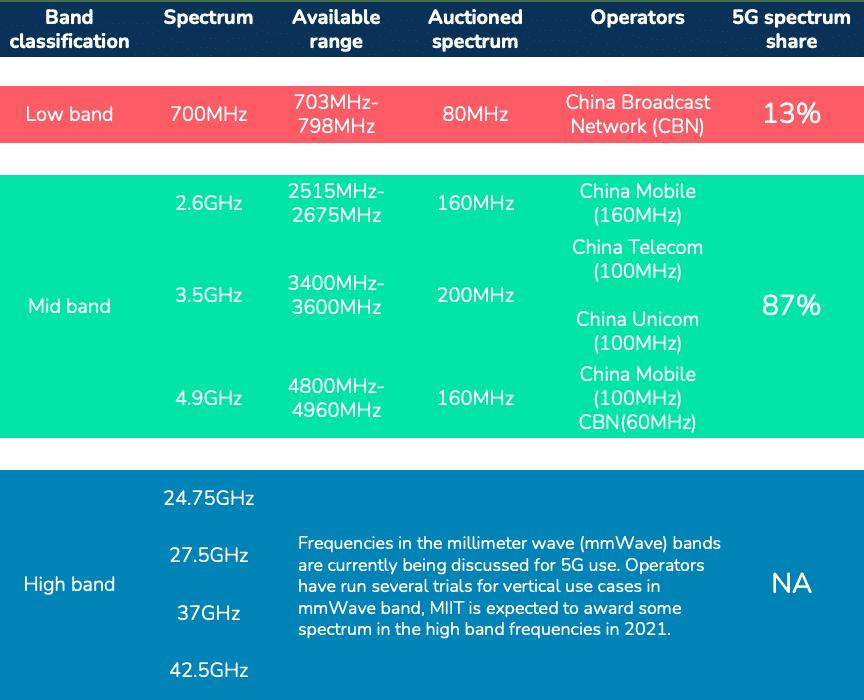 5G Spectrum allocation China