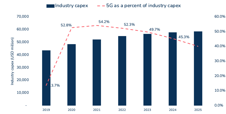 China industry 5G capex