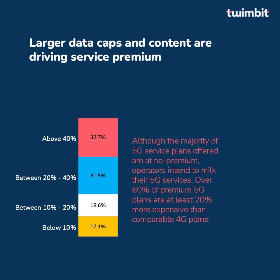 5G service premium