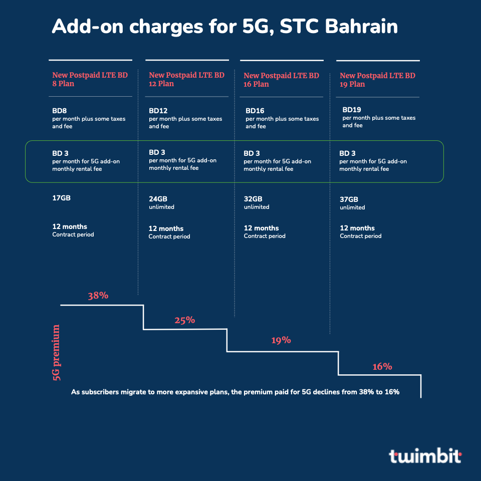 Add-on charges for 5G access