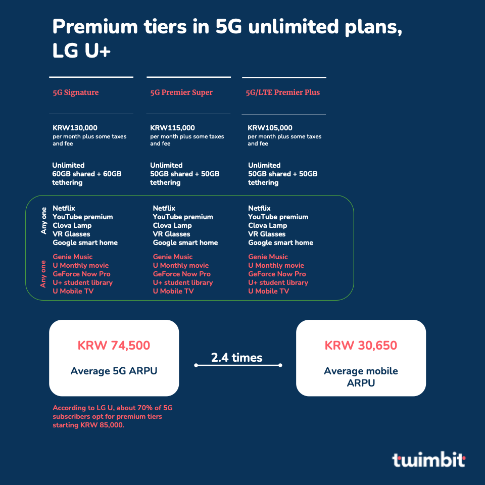 Premium tiers with 5G unlimited plans