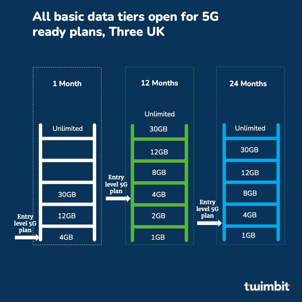 Three UK 5G